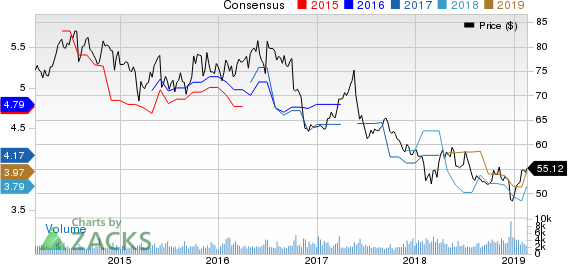 National Grid Transco, PLC Price and Consensus
