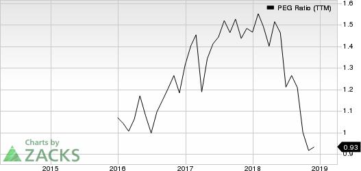 Woori Bank PEG Ratio (TTM)