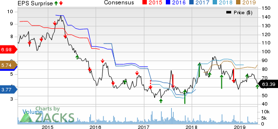 Dillard's, Inc. Price, Consensus and EPS Surprise