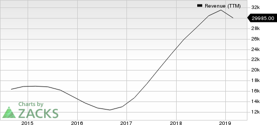Micron Technology, Inc. Revenue (TTM)