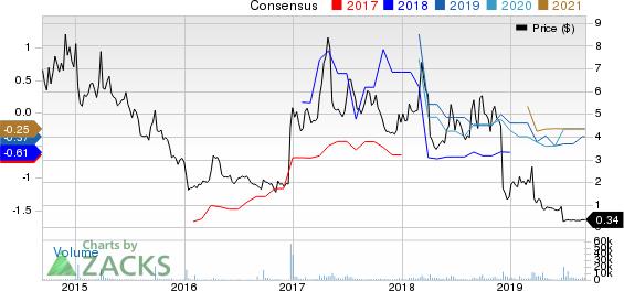Conatus Pharmaceuticals Inc. Price and Consensus