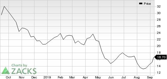 ArcelorMittal Price