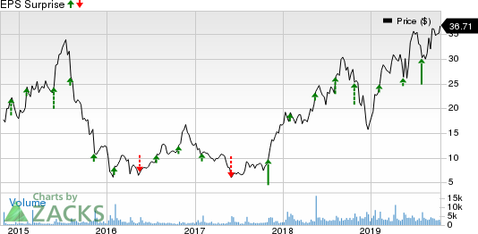 Boot Barn Holdings, Inc. Price and EPS Surprise