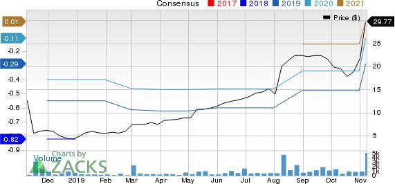 EverQuote, Inc. Price and Consensus