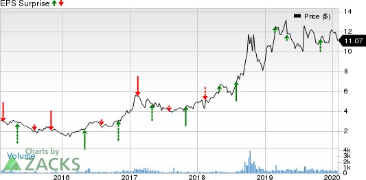 North American Construction Group Ltd. Price and EPS Surprise