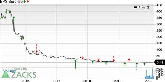Onconova Therapeutics, Inc. Price and EPS Surprise