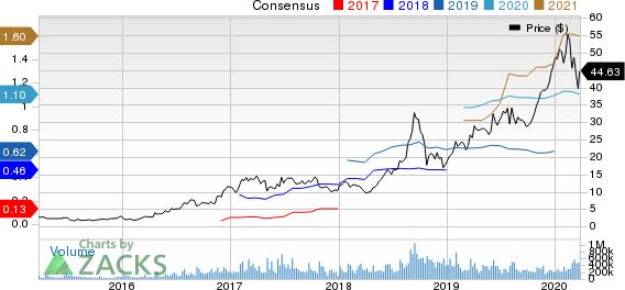 Advanced Micro Devices, Inc. Price and Consensus