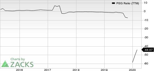 NeoPhotonics Corporation PEG Ratio (TTM)