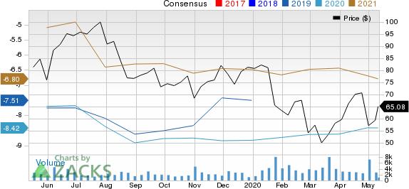 Blueprint Medicines Corporation Price and Consensus