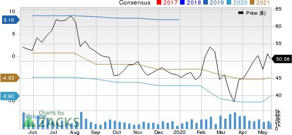 Arena Pharmaceuticals Inc Price and Consensus