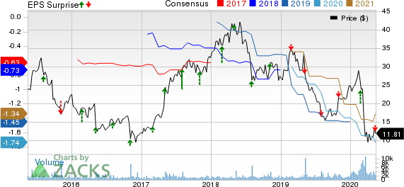 Intersect ENT Inc Price, Consensus and EPS Surprise