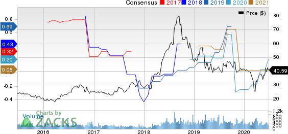 Surmodics, Inc. Price and Consensus