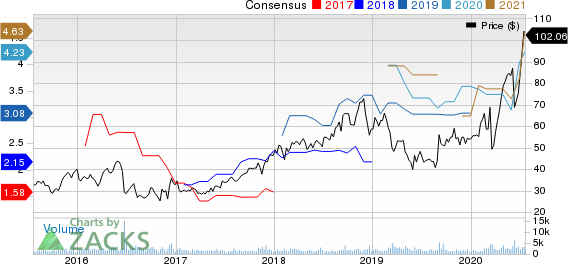 Emergent Biosolutions Inc. Price and Consensus