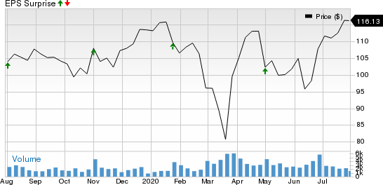 HillRom Holdings, Inc. Price and EPS Surprise