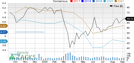Westinghouse Air Brake Technologies Corporation Price and Consensus