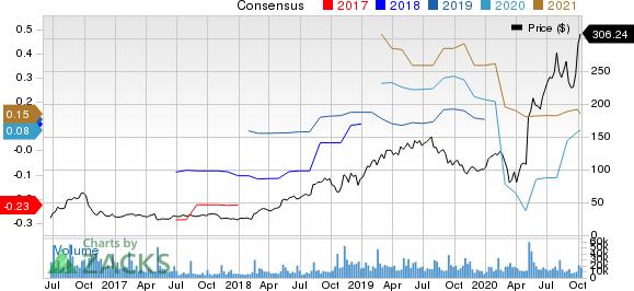 Twilio Inc. Price and Consensus