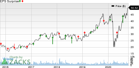 M.D.C. Holdings, Inc. Price and EPS Surprise