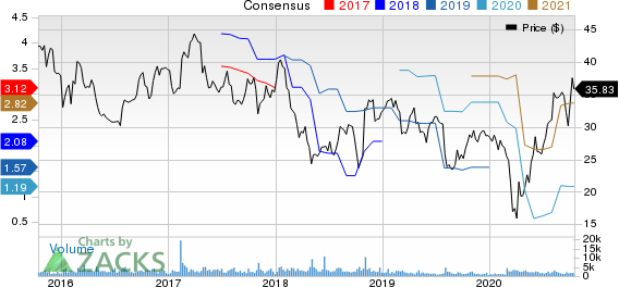 Cooper Tire  Rubber Company Price and Consensus