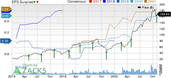 Bandwidth Inc. Price, Consensus and EPS Surprise