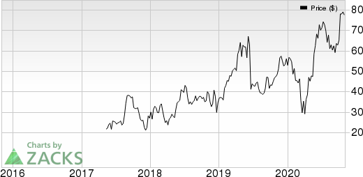 Biohaven Pharmaceutical Holding Company Ltd. Price and EPS Surprise