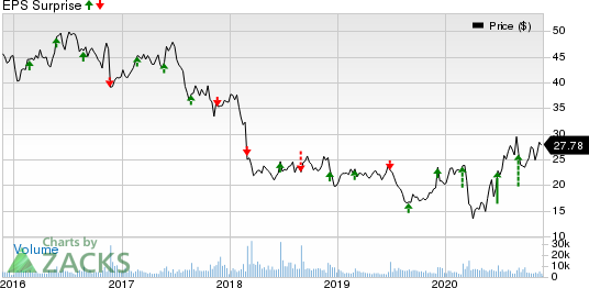 Patterson Companies, Inc. Price and EPS Surprise