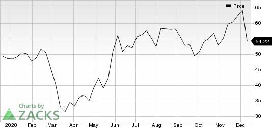 StoneX Group Inc. Price