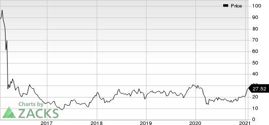 Bausch Health Cos Inc. Price