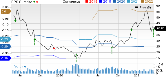 PagerDuty Inc. Price, Consensus and EPS Surprise