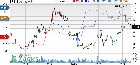 ImmunoGen, Inc. Price, Consensus and EPS Surprise