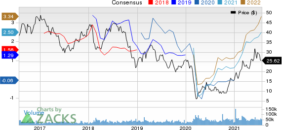 Devon Energy Corporation Price and Consensus