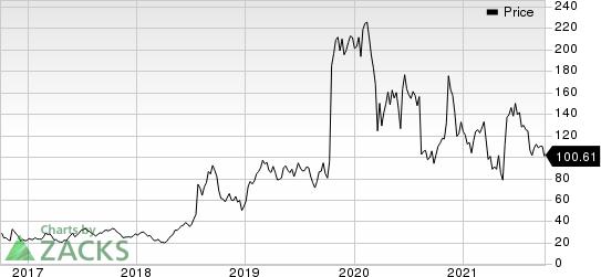 Reata Pharmaceuticals, Inc. Price
