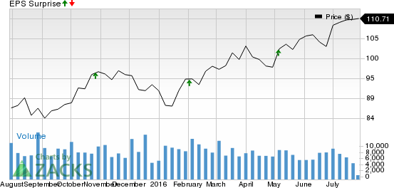 Fiserv (FISV) to Post Q2 Earnings: Will it Surprise Again?