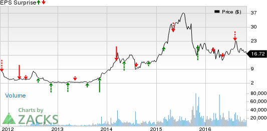 Horizon (HZNP) Q3 Earnings Preview: Stock to Disappoint?