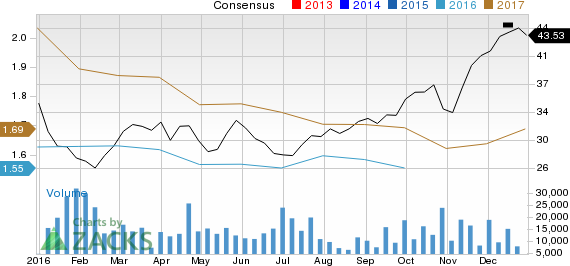 Why You Shouldn't Bet Against TD Ameritrade (AMTD) Stock