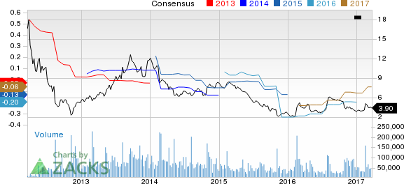 Why Is Groupon (GRPN) Down 11% Since the Last Earnings Report?