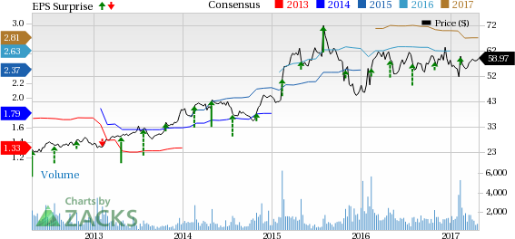 Columbia Sportswear (COLM) Q1 Earnings: What's in the Cards?