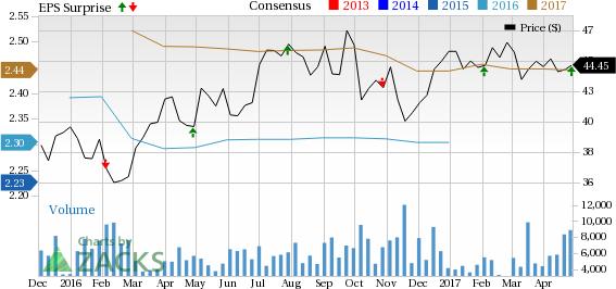 Aimco (AIV) Q1 FFO in Line with Estimates, Revenues Beat