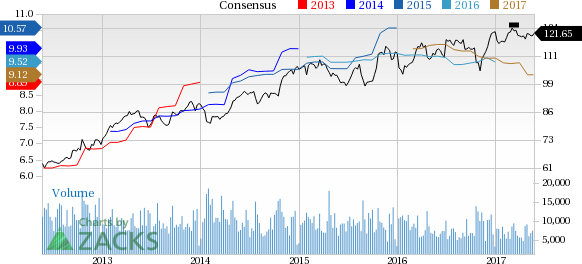 Why Is Travelers Companies (TRV) Up 1.6% Since the Last Earnings Report?