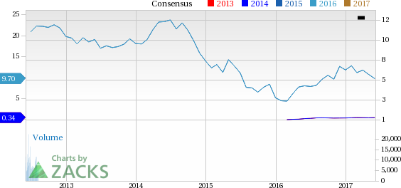 Why Is Encana (ECA) Down 10.4% Since the Last Earnings Report?