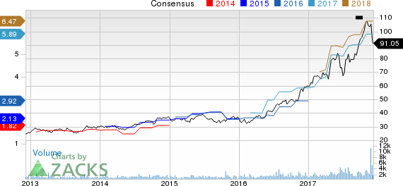 MKS Instruments, Inc. Price and Consensus