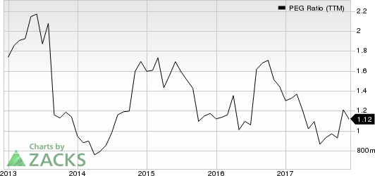Lam Research Corporation PEG Ratio (TTM)