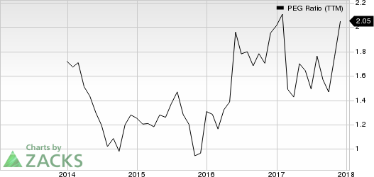 Artisan Partners Asset Management Inc. PEG Ratio (TTM)