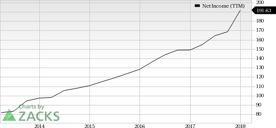 Leisure Stocks That Can Lift Your Spirits This Spring: Pool Corporation (POOL)