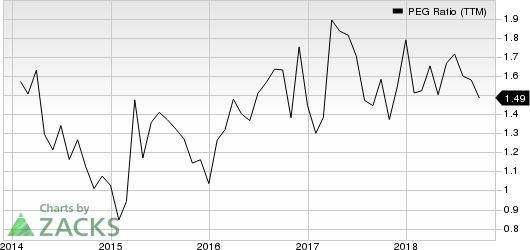 Burlington Stores, Inc. PEG Ratio (TTM)