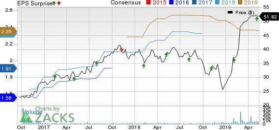 Versum Materials Inc. Price, Consensus and EPS Surprise
