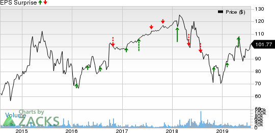 NXP Semiconductors N.V. Price and EPS Surprise