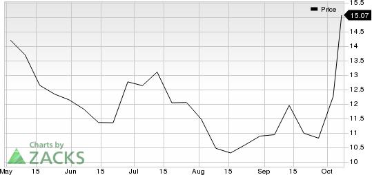 Diamond S Shipping Inc. Price