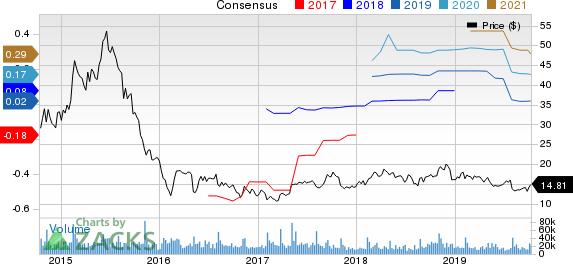 FireEye, Inc. Price and Consensus