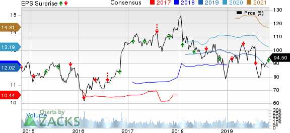 Prudential Financial, Inc. Price, Consensus and EPS Surprise