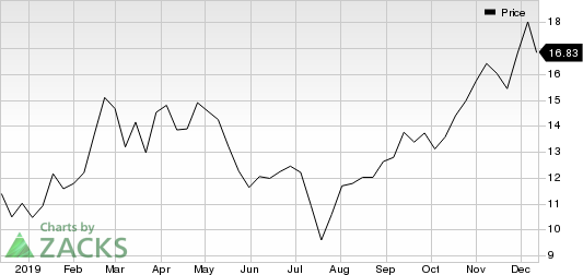 Momenta Pharmaceuticals, Inc. Price